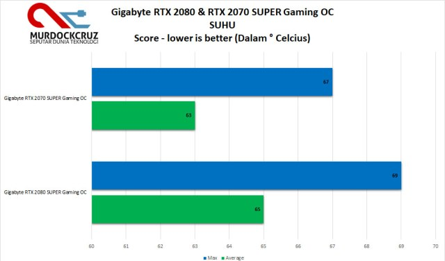 Gigabyte RTX 2070 & 2080 SUPER Gaming OC