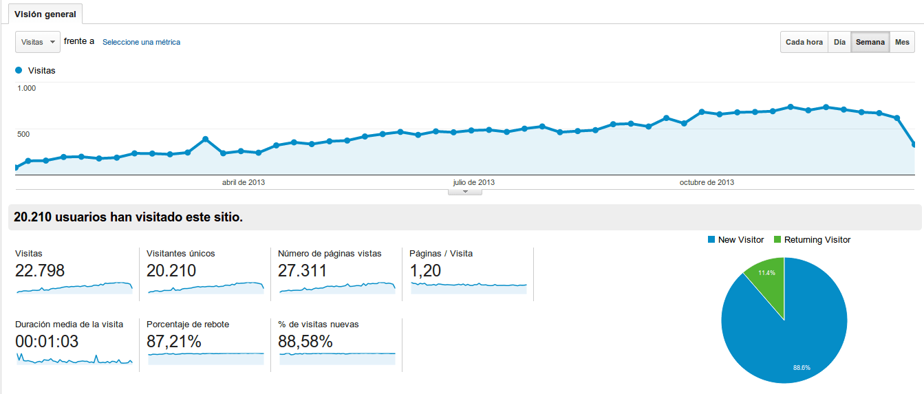 blog_analytics_2013