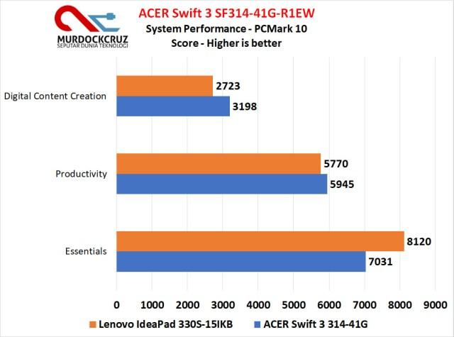 ACER Swift 3 SF314-41G