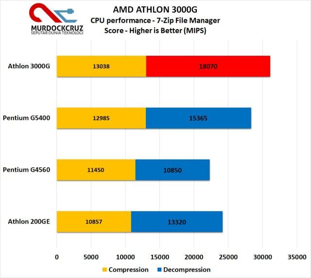 Athlon 3000G