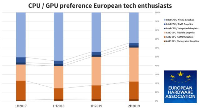 AMD Dominasi