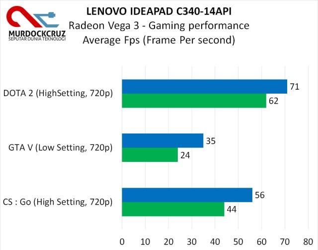Lenovo Ideapad C340