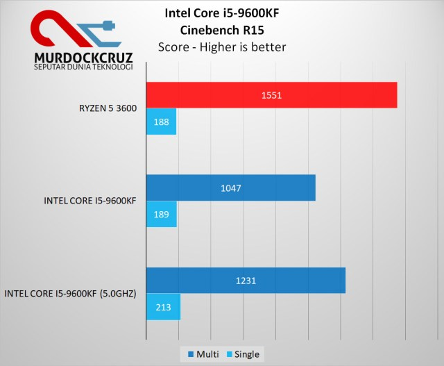 Intel Core i5-9600K Review