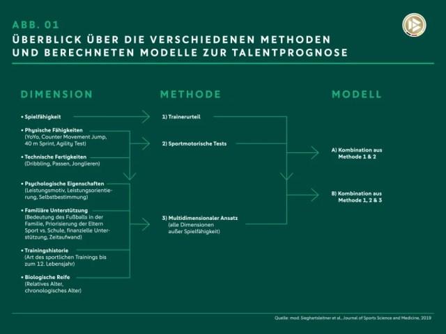 Ein Vergleich verschiedener Methoden und berechneter Modelle zur Talentidentifizierung.