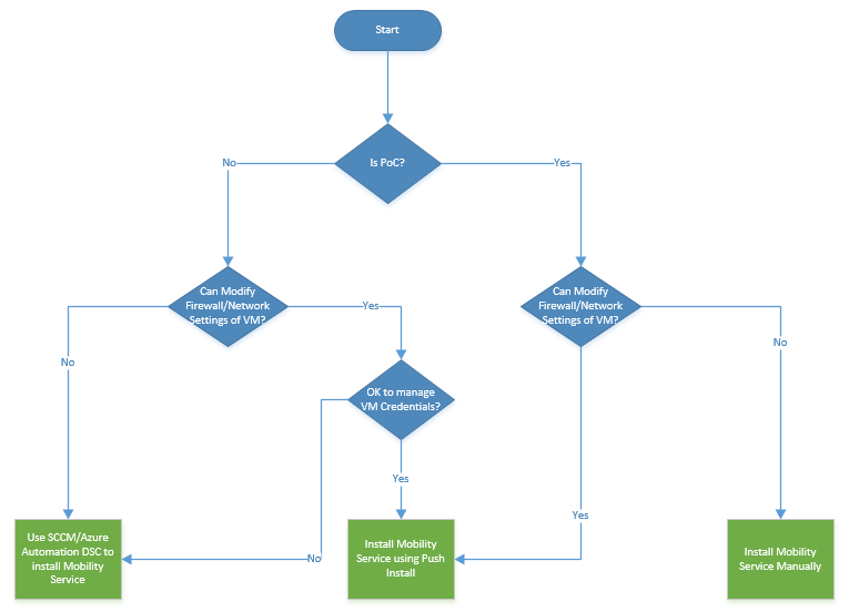 Azure Site Recovery Best Deployment Option Decision Tree