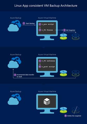 App consistent backup for Linux VMs using Azure Backup