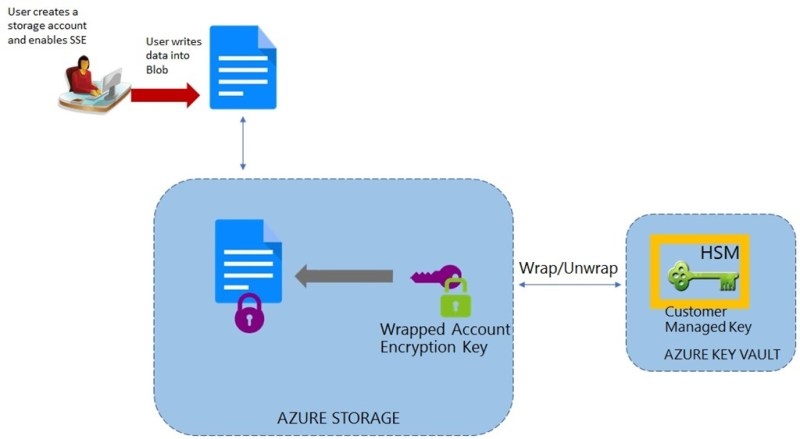 Azure Storage Service Encryption with Customer Managed Keys