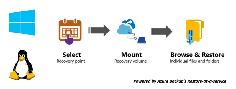 Instant File Recovery from Azure VM backups