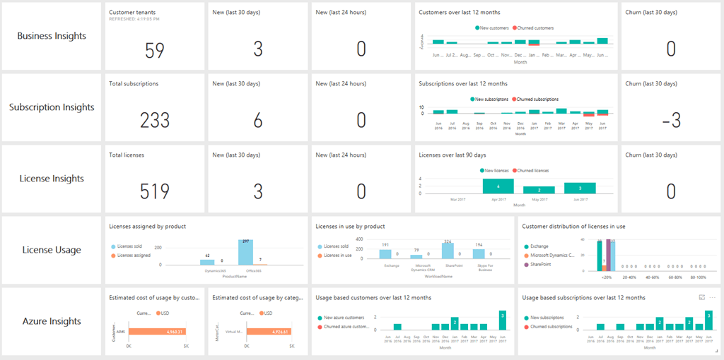 Power BI Partner Center Analytics App Dashboard