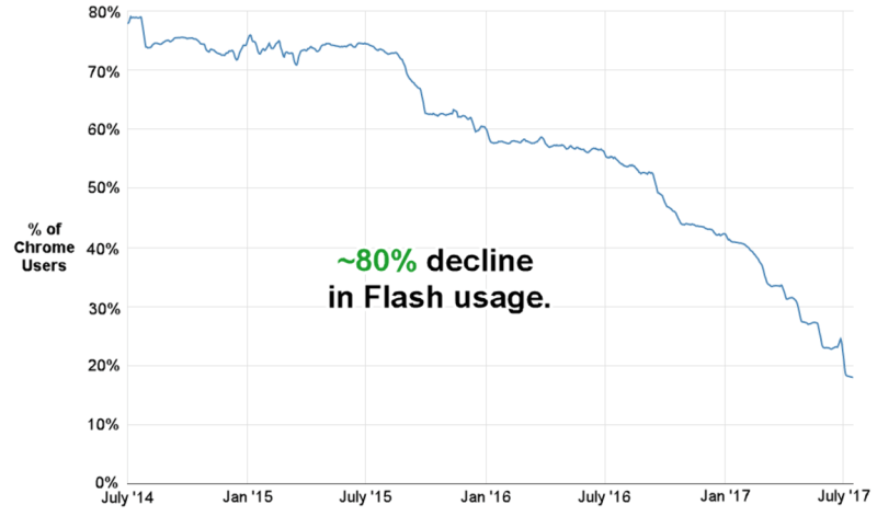 Flash usage has declined 80% in past 3-years
