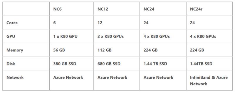 Azure N series VMs chart