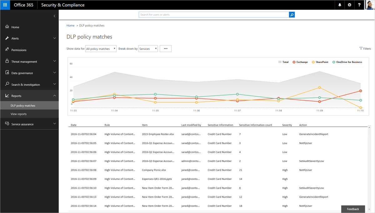 Report that shows DLP policies matches from Exchange Online, SharePoint Online and OneDrive for Business.