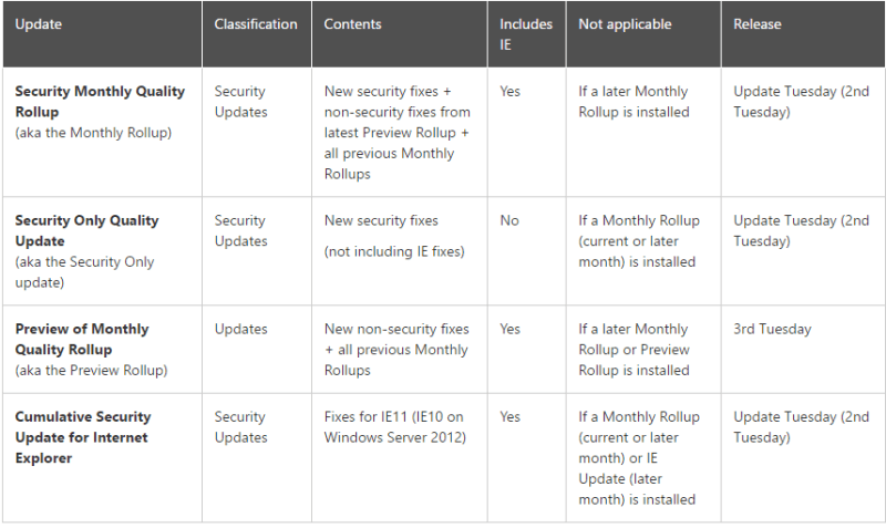 Microsoft Simplifies Update Servicing Model for Windows 7 and Windows 8.1