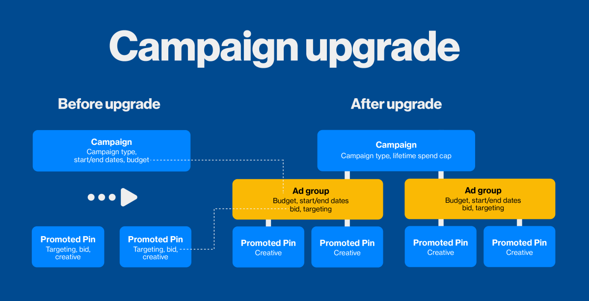Pinterest Ad Groups for Campaigns Upgrade Diagram