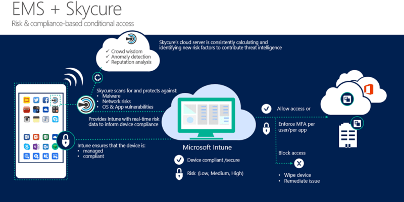 Microsoft EMS and Skycure integrates