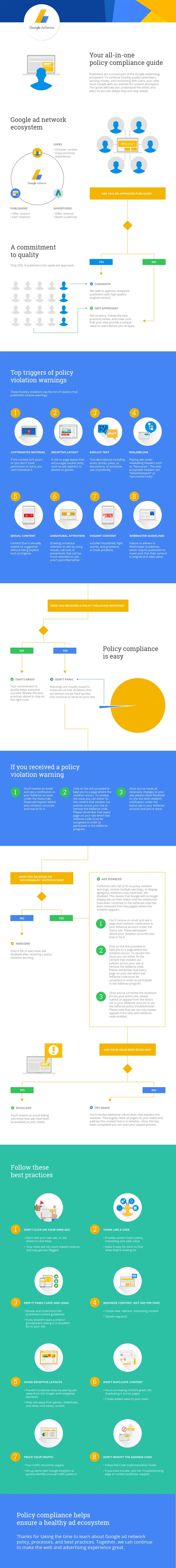 infographic: google adsense at a glance policy compliance