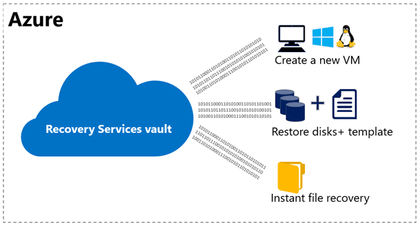 Templates for Azure Backup Resotred VMs