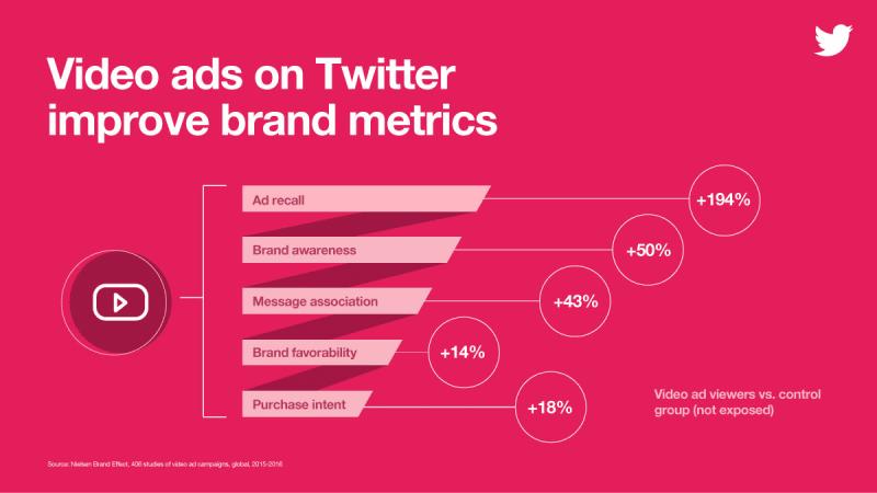 nielsen study: video ads on twitter imrpove brand metrics