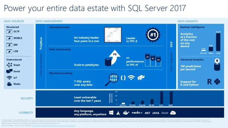 SQL Server 2017 CTP 2.0 Preview