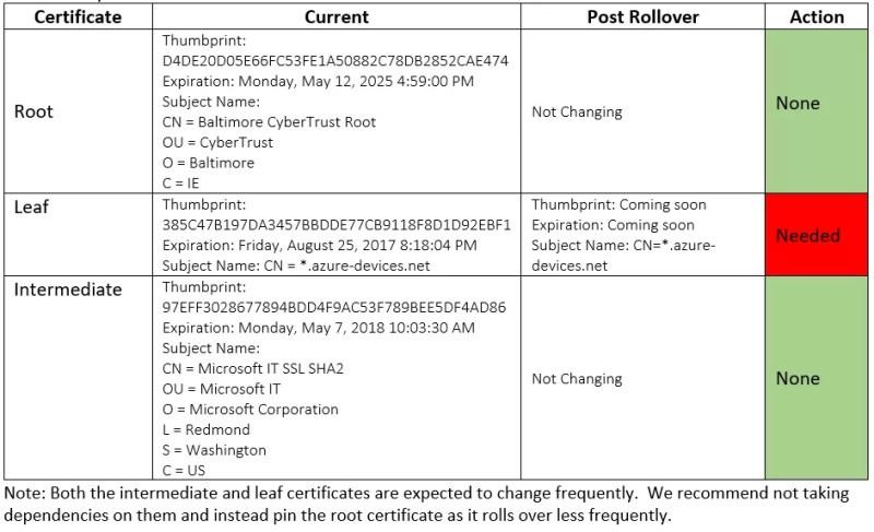 azure iot hub server tls leaf certificate renewal chart