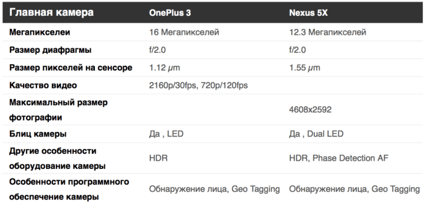 Nexus 5x, OnePlus 3