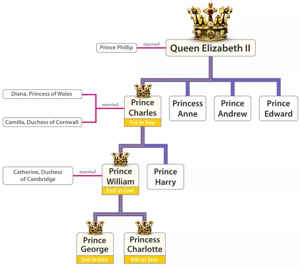medium resolution of current monarch