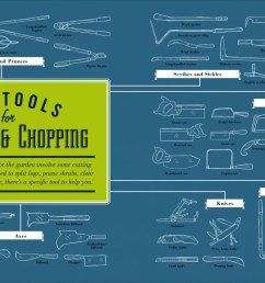from a frame levels and axes to t handle torque wrenches and more the tool book includes visual guides to every hand tool you ll ever need to get the job  [ 1280 x 766 Pixel ]