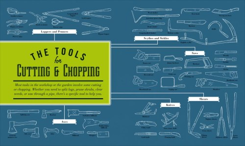 small resolution of from a frame levels and axes to t handle torque wrenches and more the tool book includes visual guides to every hand tool you ll ever need to get the job