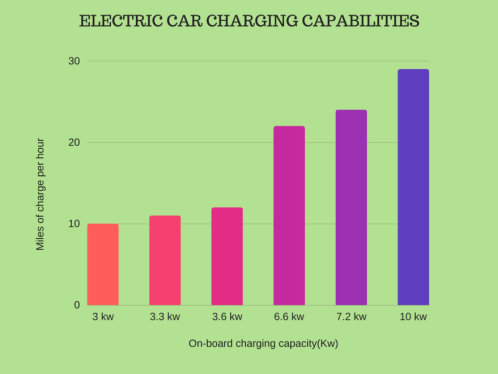 Growing capacity of on board chargers