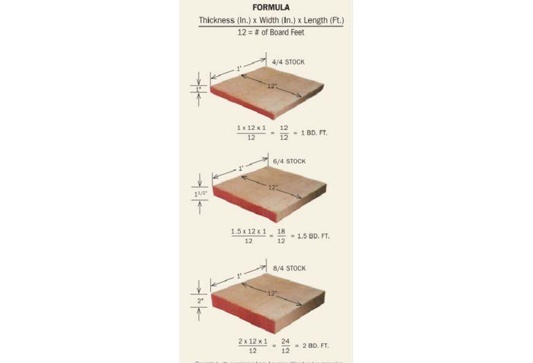 Actual Measurements Of A 2×4