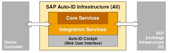 SAP Auto ID Infrastructure
