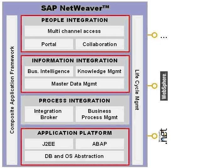 SAP Netweaver Change Management