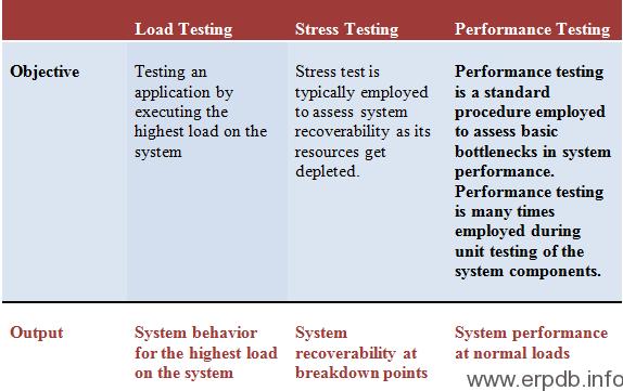 Loading Testing Strategies