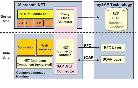 Integrate SAP with .Net