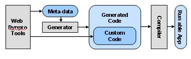 Web dynpro Metamodel Concept