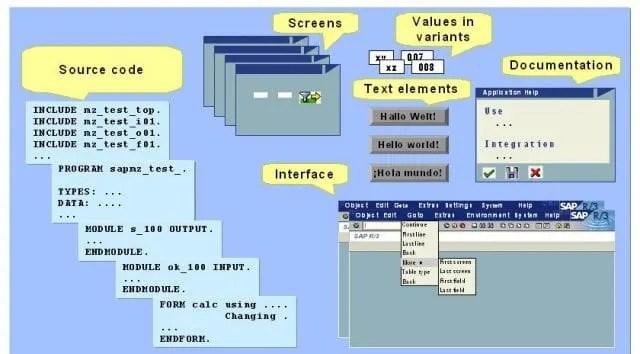 ABAP Components