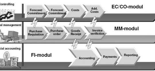 Purchase processing
