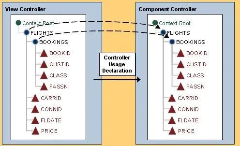 Webdynpro Context mapping