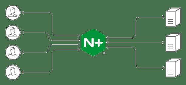 Load Balancing Image With Nginx