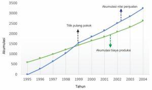 Penyajian Data Statistik dengan Diagram Garis – Anashir