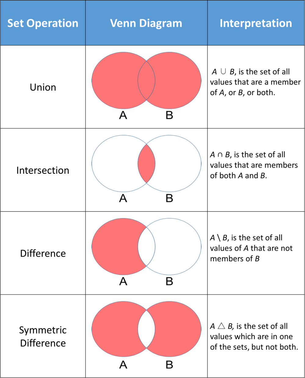 medium resolution of 15 union intersection difference symmetric png