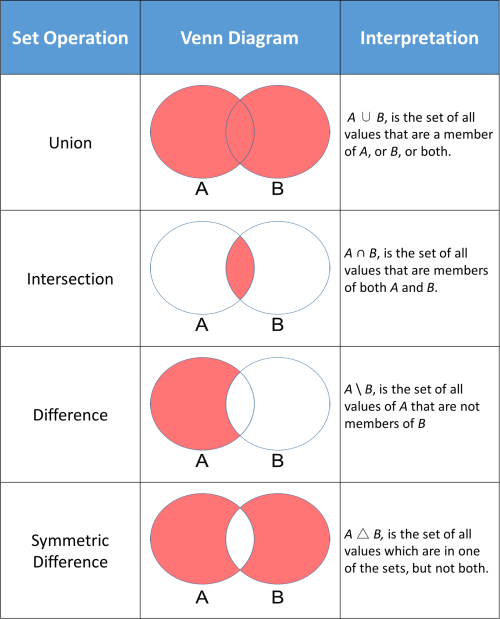 small resolution of 15 union intersection difference symmetric png
