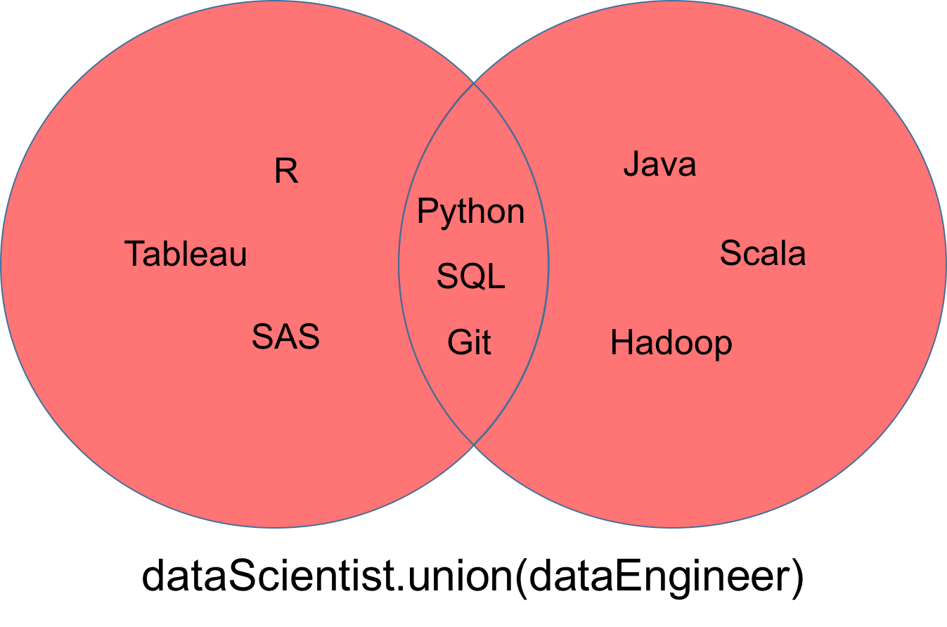 tableau venn diagram 99 02 sv650 wiring python sets and set theory article datacamp