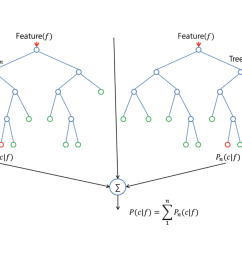 the split is allowed to use only one of those m predictors this is the main difference between random forests and bagging because as in bagging  [ 1600 x 1086 Pixel ]