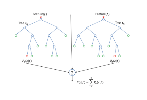 small resolution of the split is allowed to use only one of those m predictors this is the main difference between random forests and bagging because as in bagging
