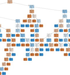 in the decision tree chart each internal node has a decision rule that splits the data gini referred as gini ratio which measures the impurity of the  [ 5473 x 2481 Pixel ]