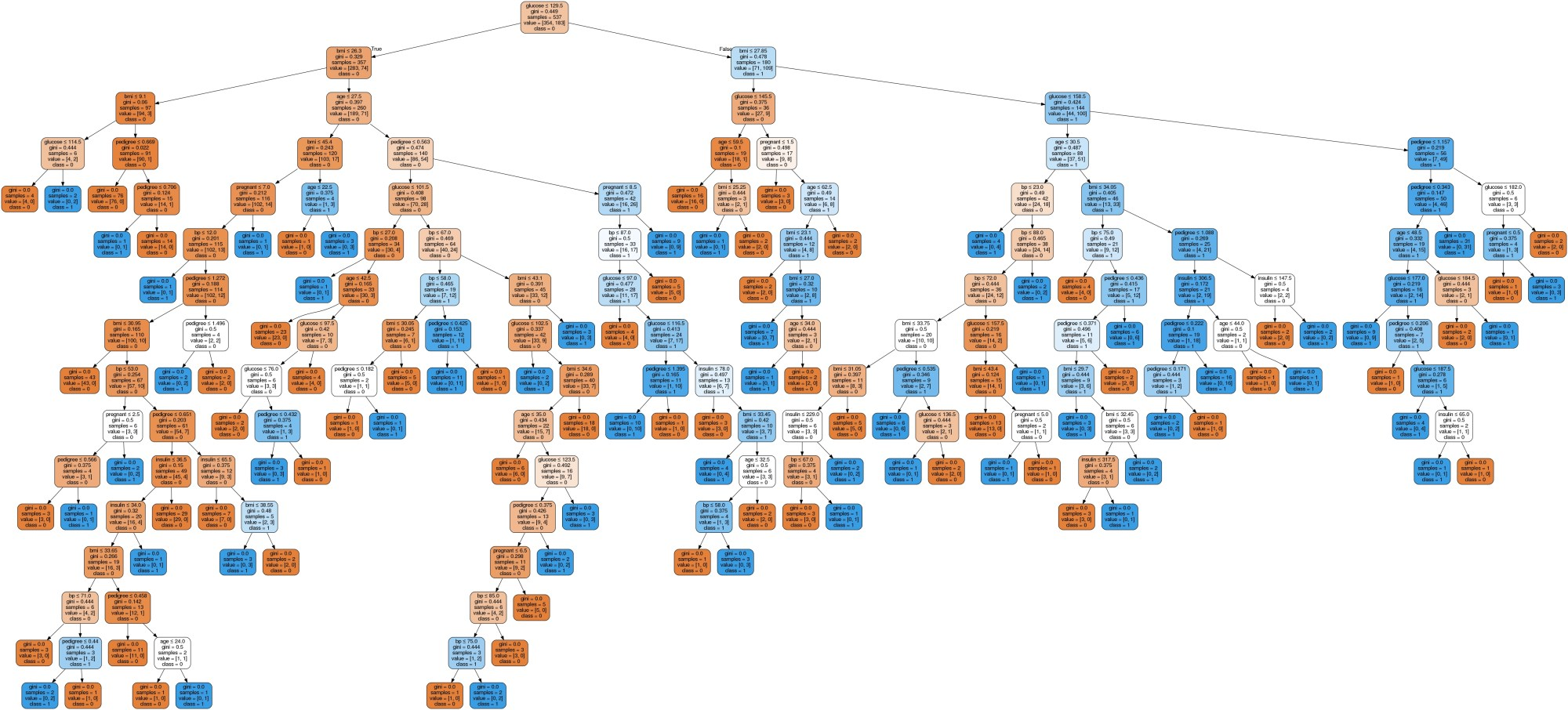 hight resolution of in the decision tree chart each internal node has a decision rule that splits the data gini referred as gini ratio which measures the impurity of the