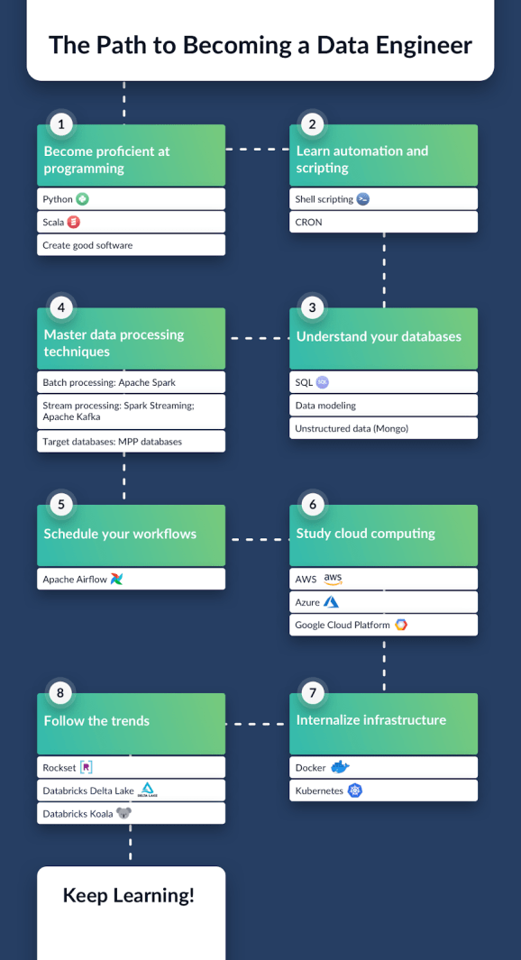 The Path to Becoming a Data Engineer