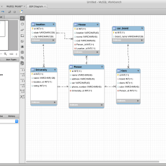Data Model Diagram Tool Free Trailer Wiring 7 Way Ford 2 Database Management Tools And Compose For Mysql