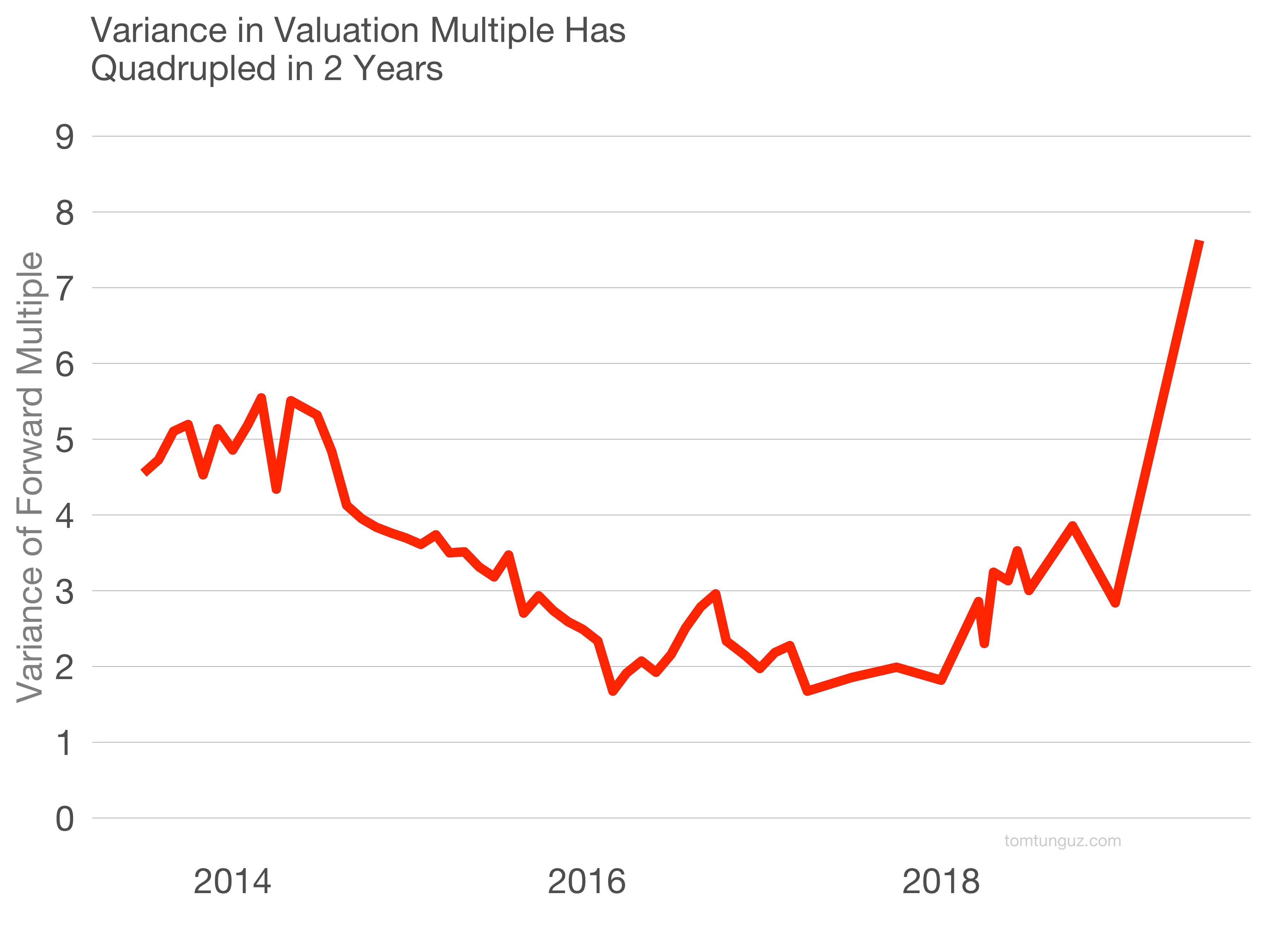 The SaaS Valuation Environment in Mid-2019 by @ttunguz